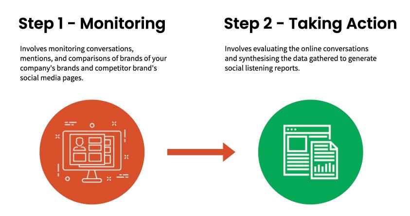 2-step process to social media listening