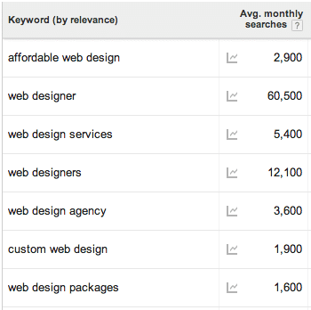 Build a list of keywords to optimize later on