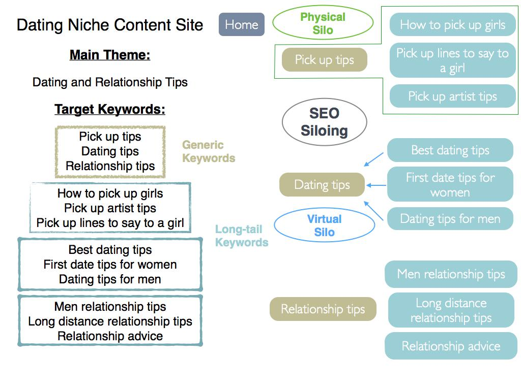 Seo Tutorial Step By Beginner Search Engine Optimisation Guide Generic Diagram Of Siloed Site Structure