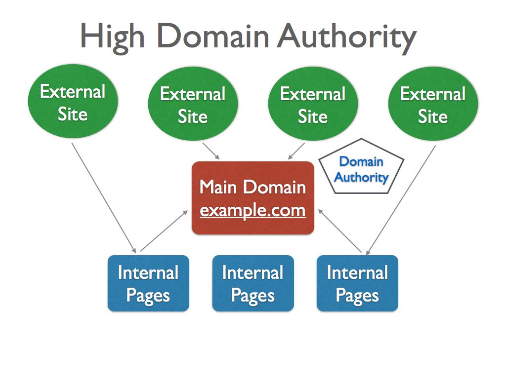 High Domain Authority Diagram