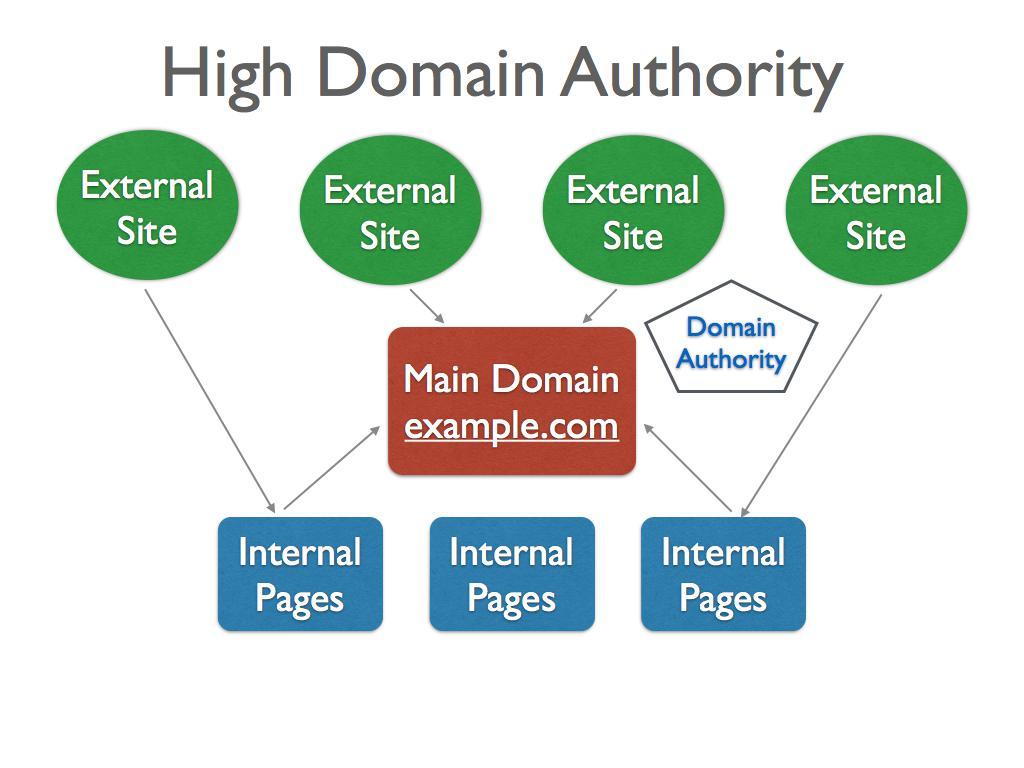 High Domain Authority Diagram