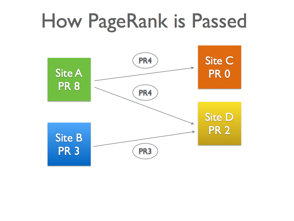 High PageRank Diagram