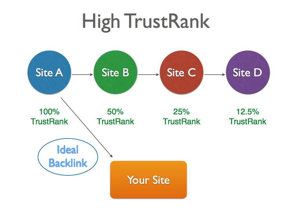 High TrustRank Diagram