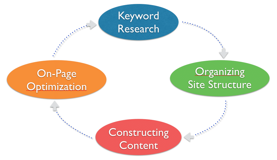 Internal Search Engine Optimization Process