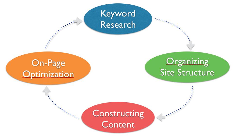 Internal Search Engine Optimization Process