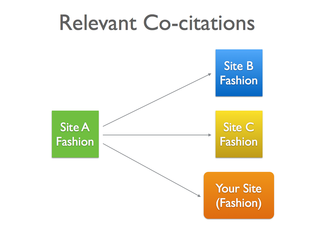 Relevant Co-Citations Diagram - SEO Tutorial