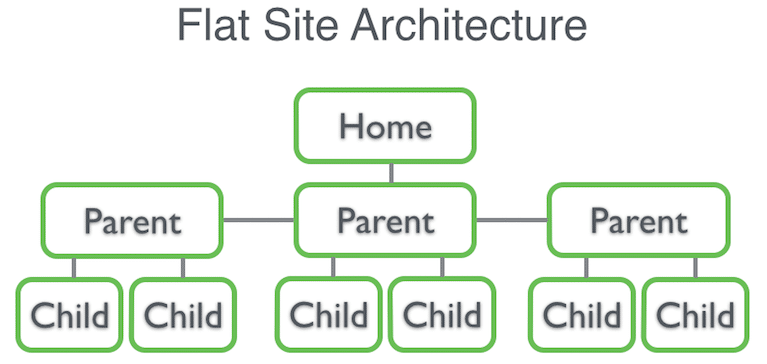 Flat site architecture portraying good web design practice
