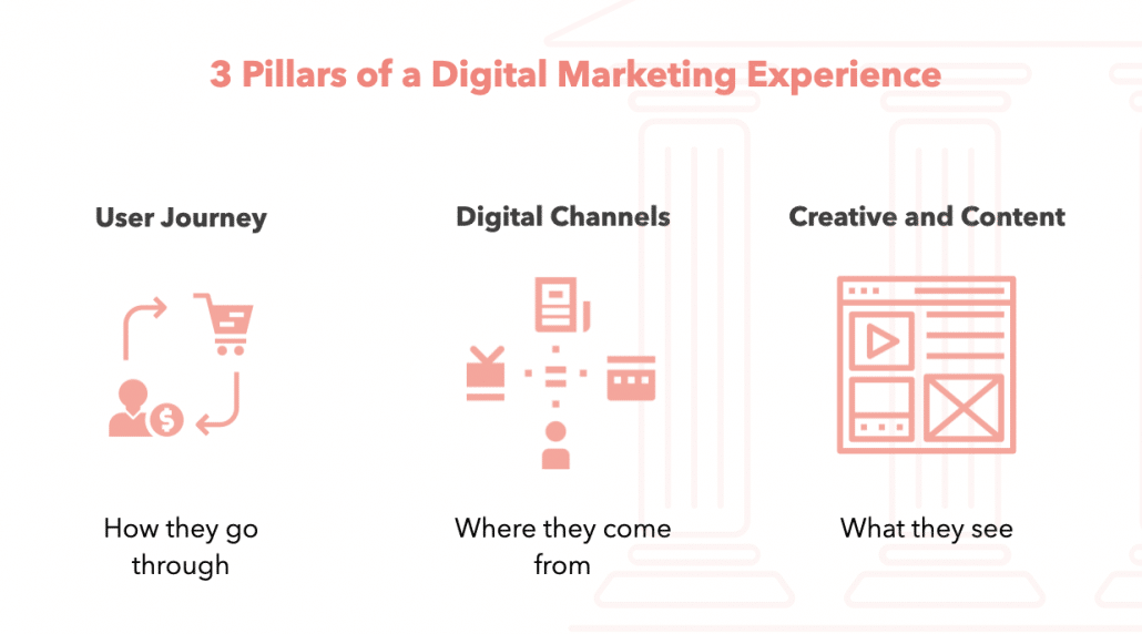 3 Pillars of Digital Marketing