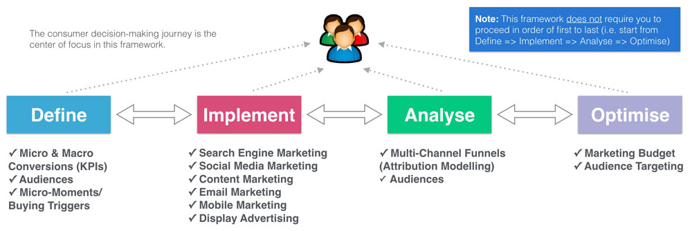 4-step digital marketing framework model 1