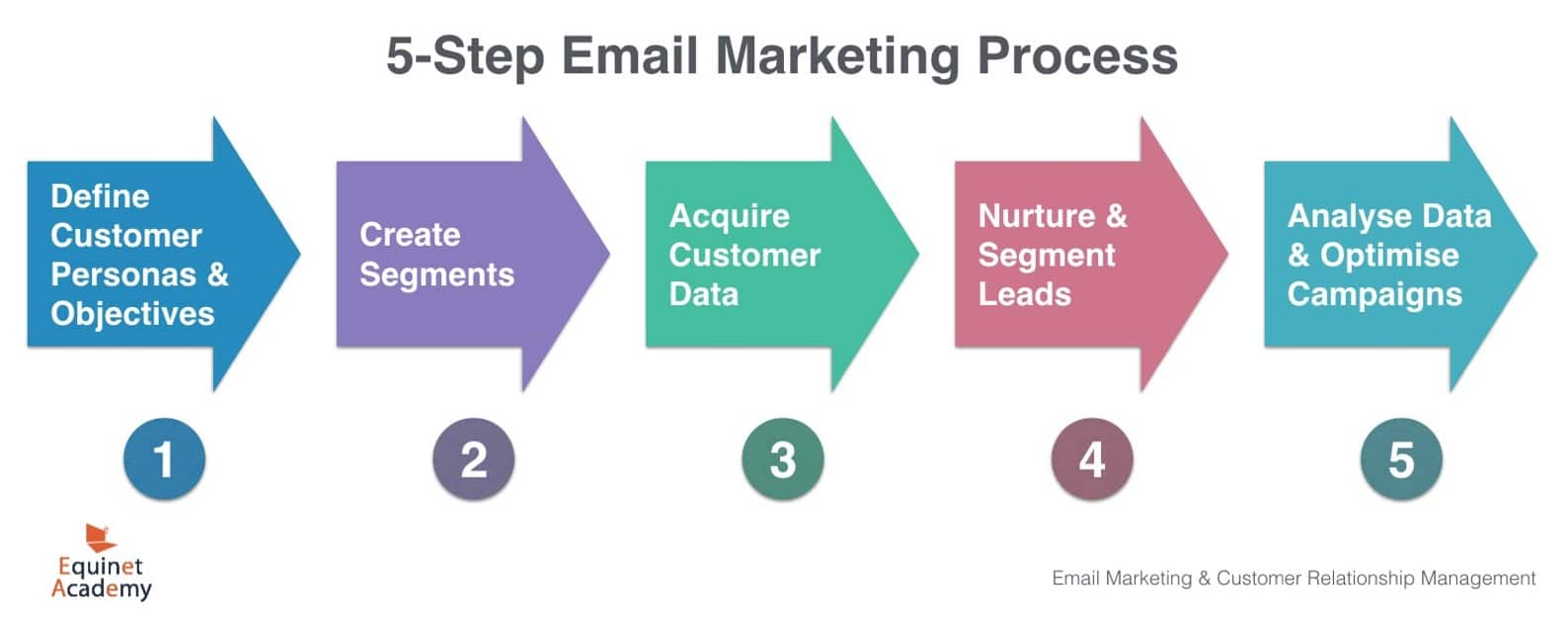5-Step Email Marketing Process