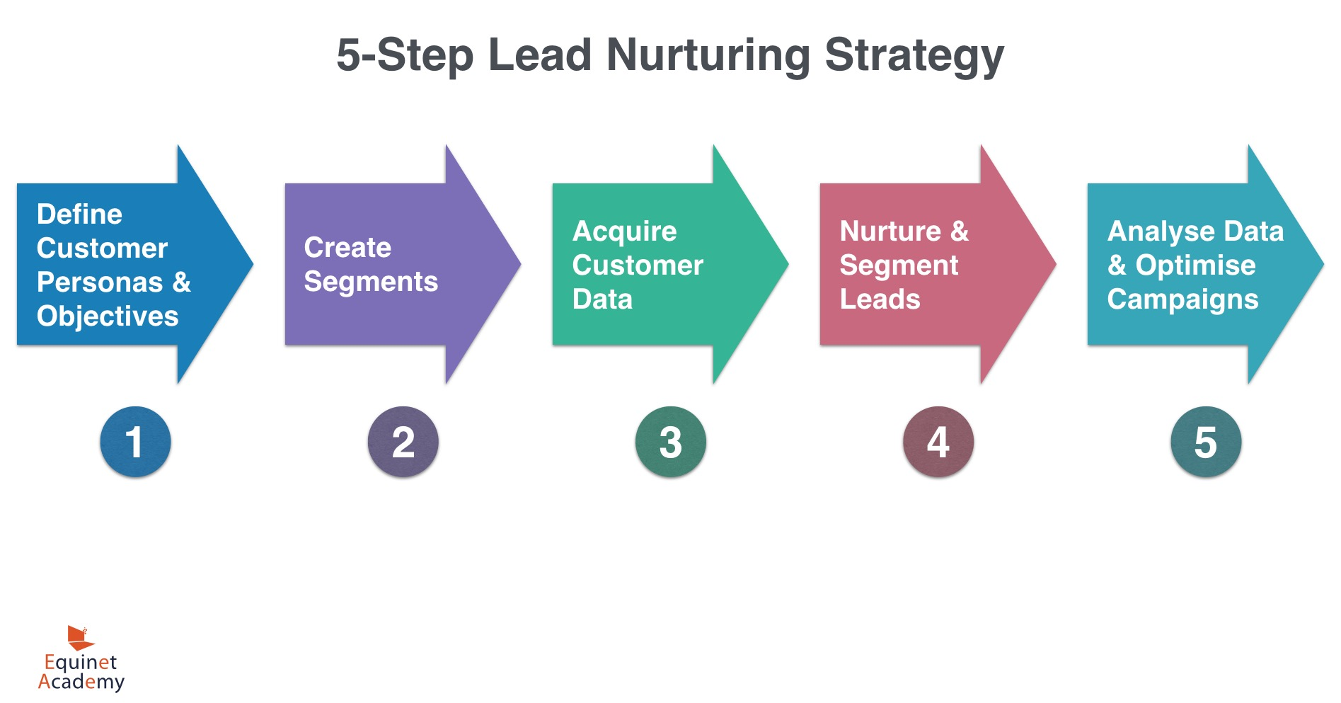 5-Step Lead Nurturing Strategy
