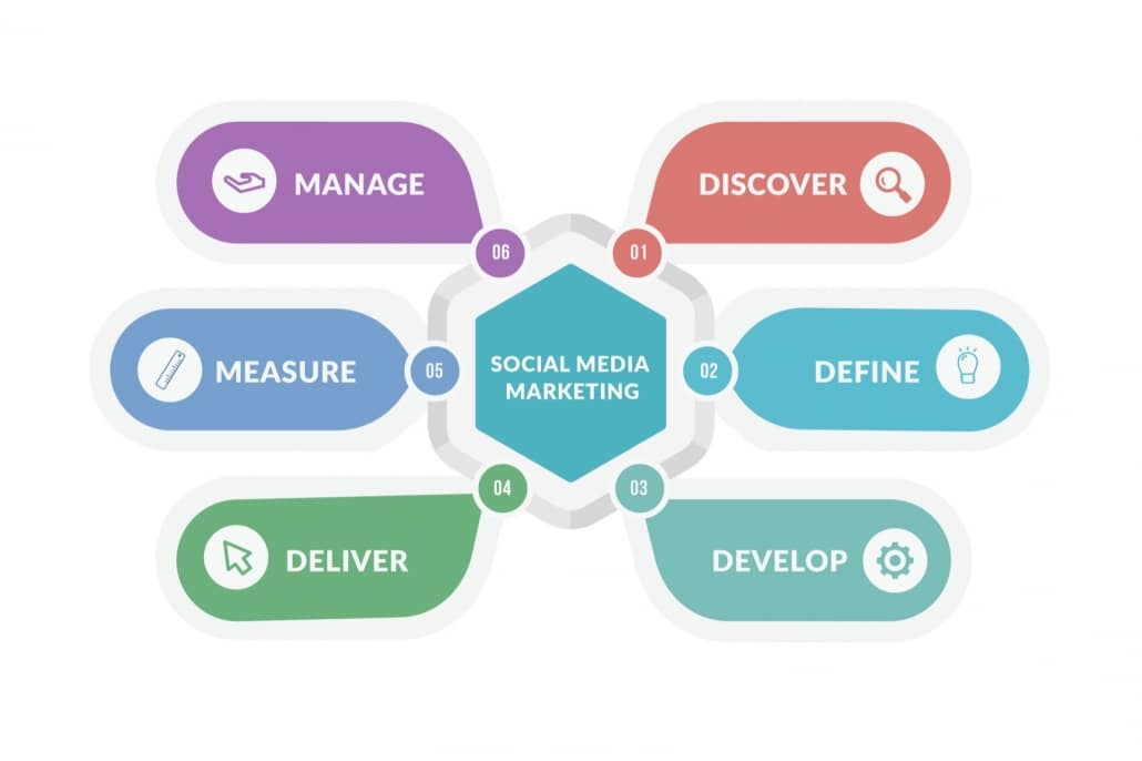 6-Step Social Media Marketing Strategy Process