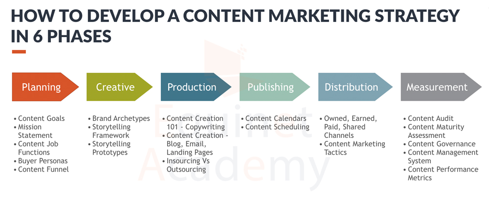 How to Develop a Content Marketing Strategy in 6 Phases