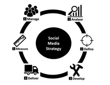 6 step social media strategy