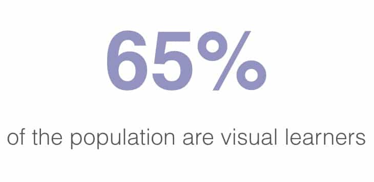 65 percent of the populaton are visual learners