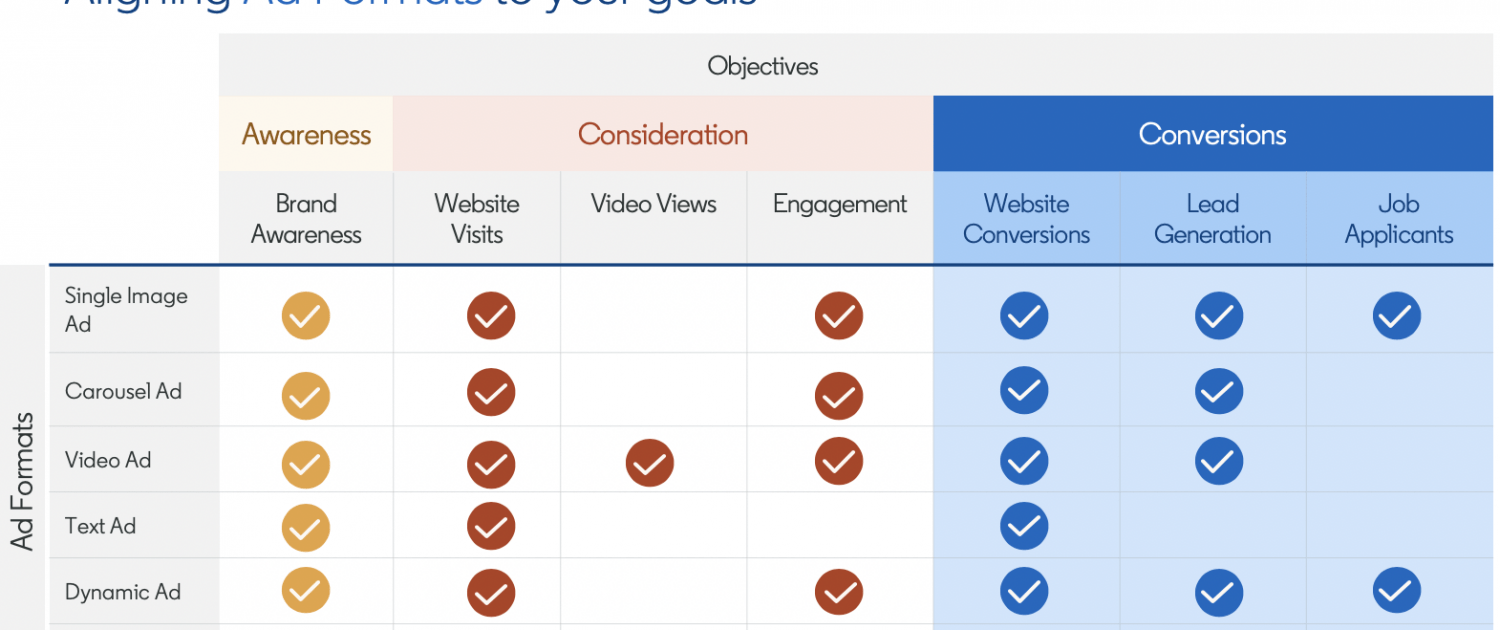 Aligning-Ad-Formats-to-the-right-objectives