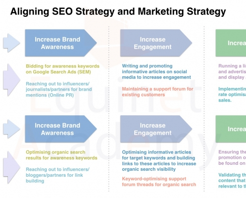 SEO Strategic Alignment