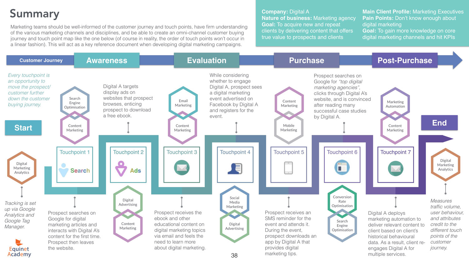 Digital Marketing Customer Journey and Touch Point Map