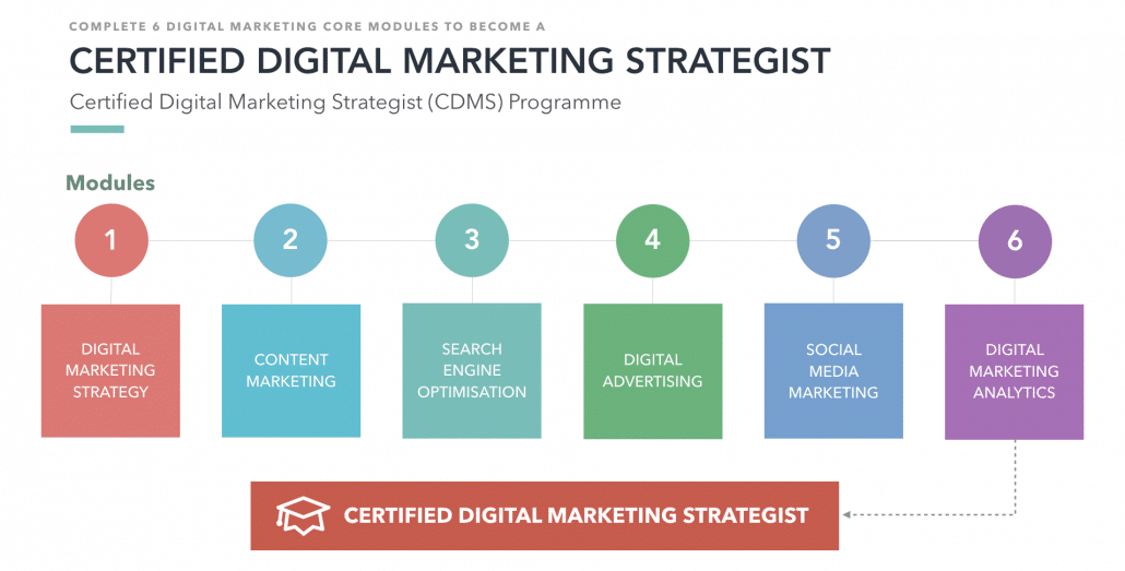 Certified Digital Marketing Strategist Course Progression Sequence