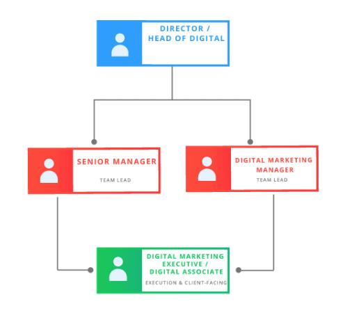Client-side digital team structure