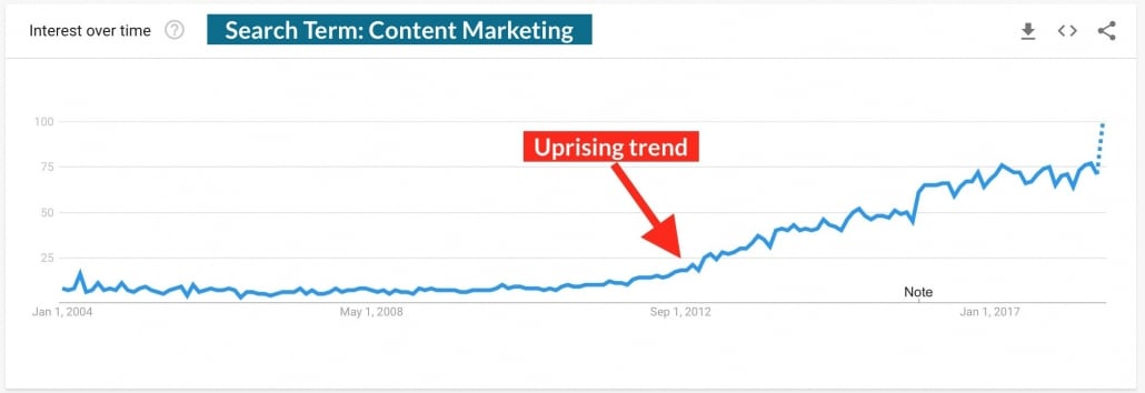 Content Marketing Google Search Trends