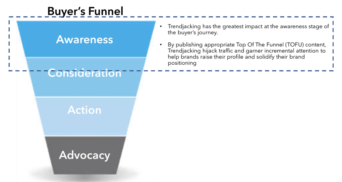 content marketing trendjacking buyer's funnel