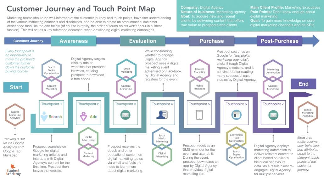 Customer Buying Journey and Touchpoint Map