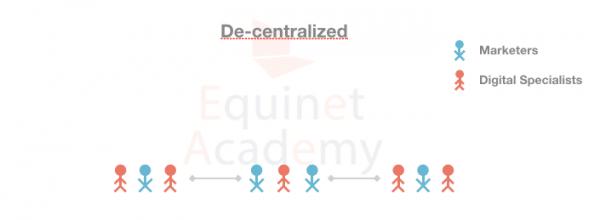 Decentralized-Digital-Marketing-Team-Structure