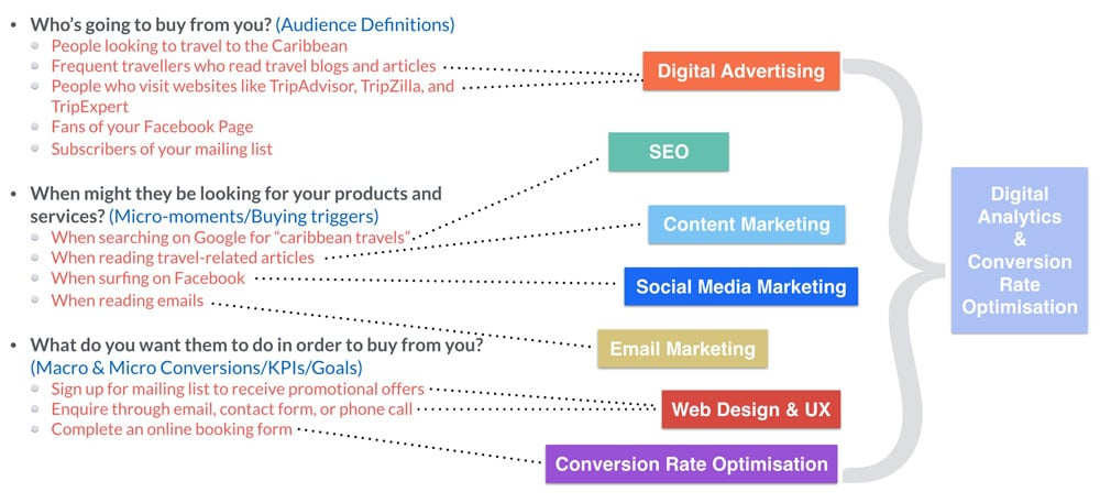 Defining and Implementing a Digital Marketing Strategy