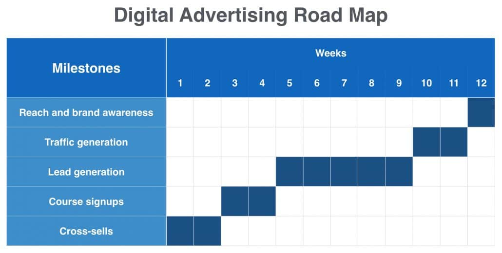 Digital Advertising Campaign Roadmap