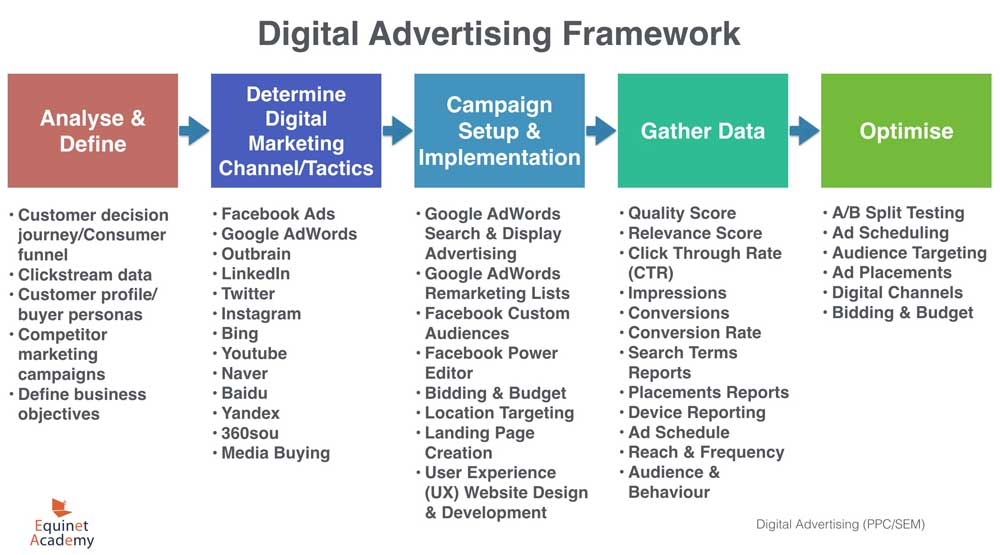 Digital Advertising Strategy Guide Flowchart Included Equinet