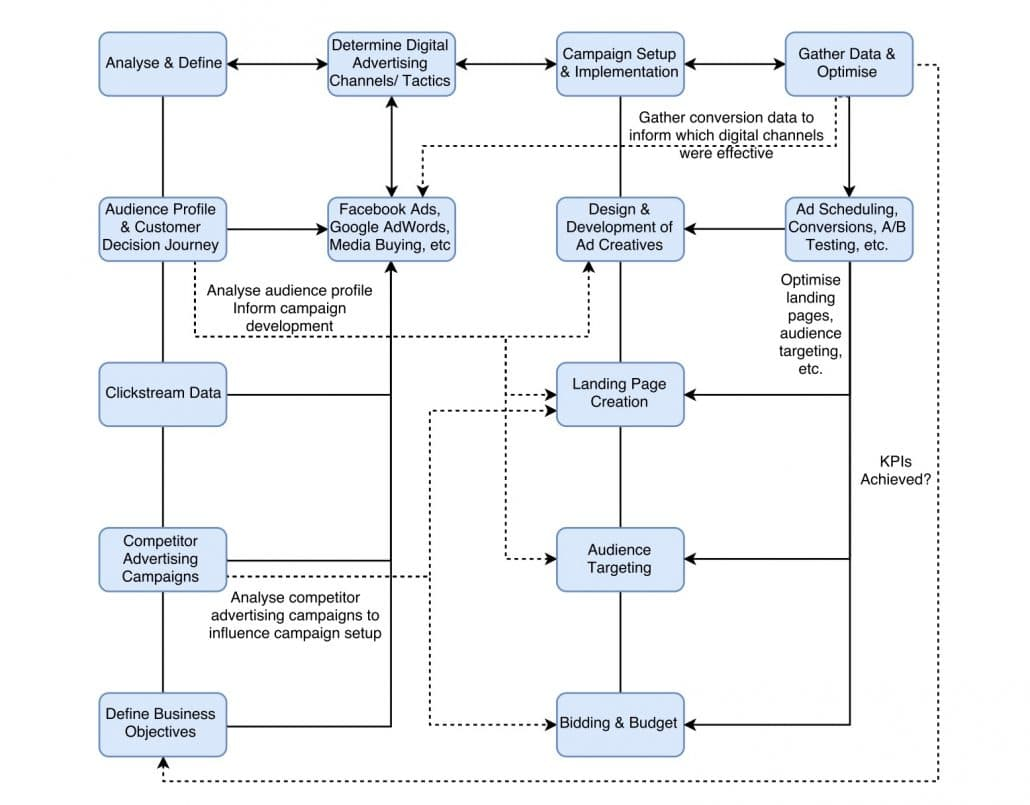 Digital Advertising Strategy Flowchart