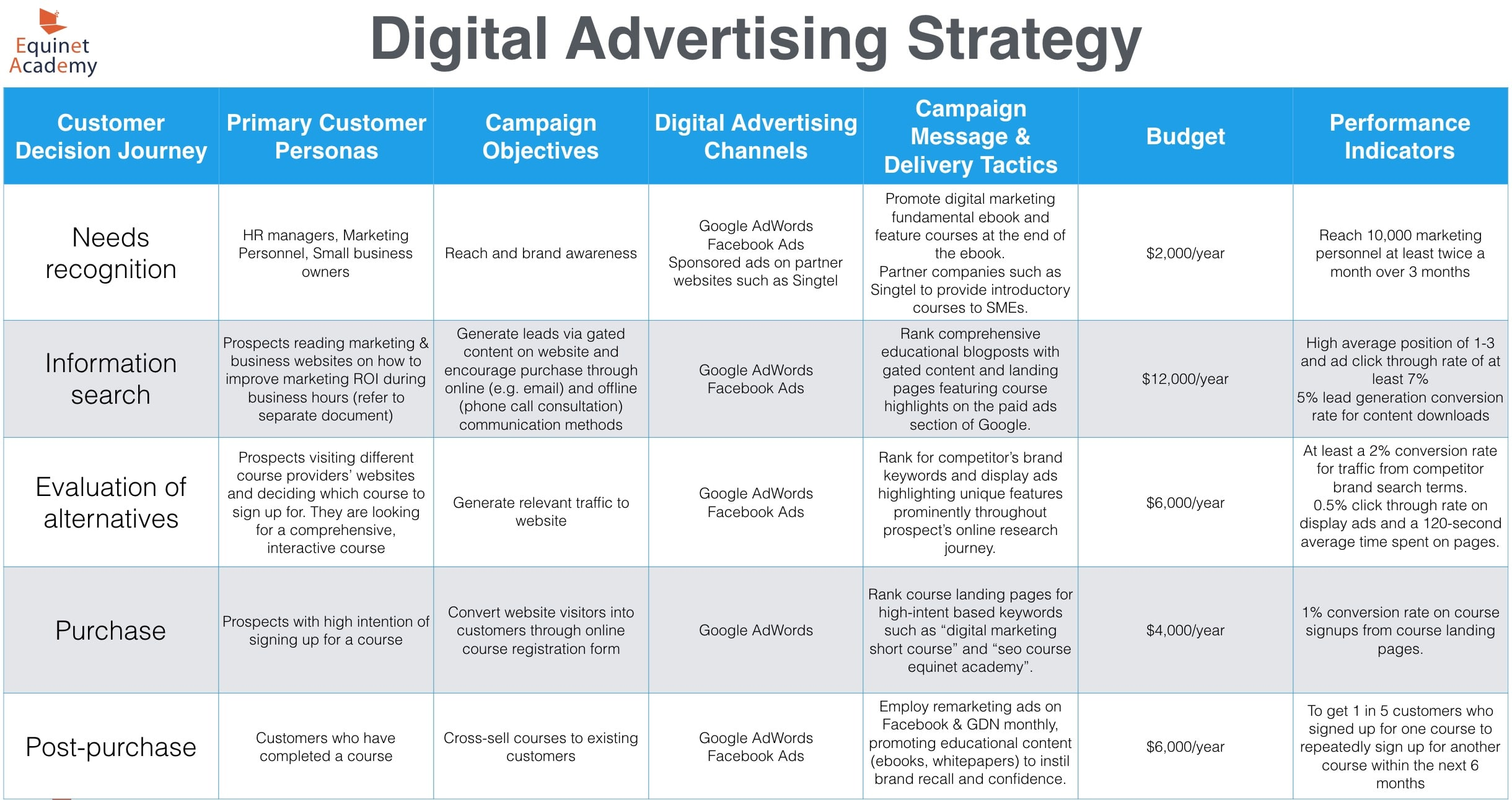 Digital Advertising Strategy Table