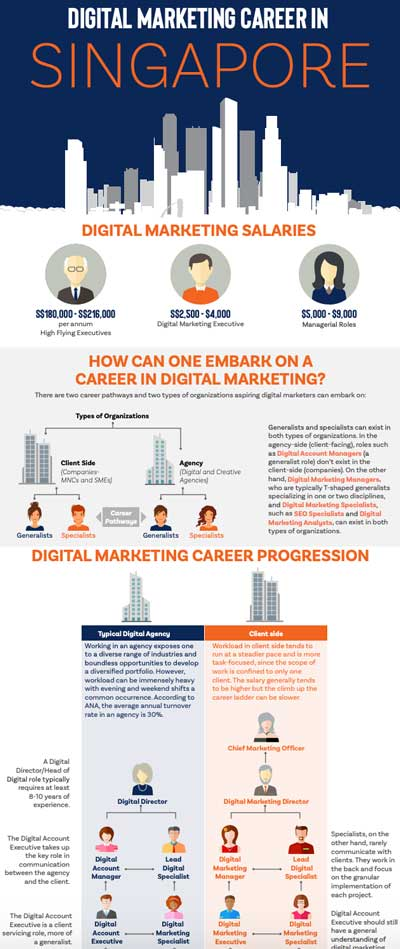 Digital Marketing Career Infographic Singapore