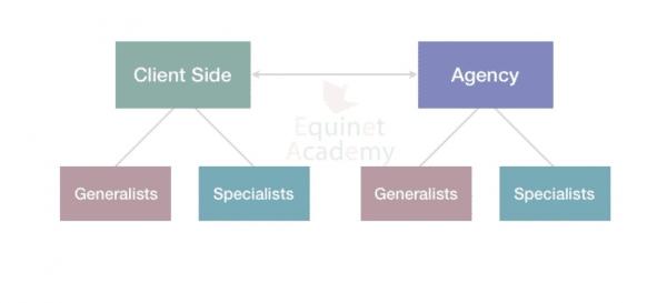 Digital Marketing Career Pathways