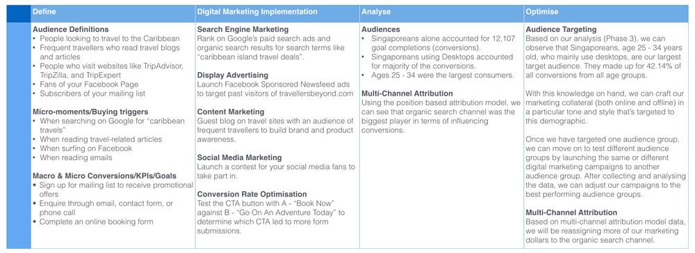 Digital marketing framework table summar