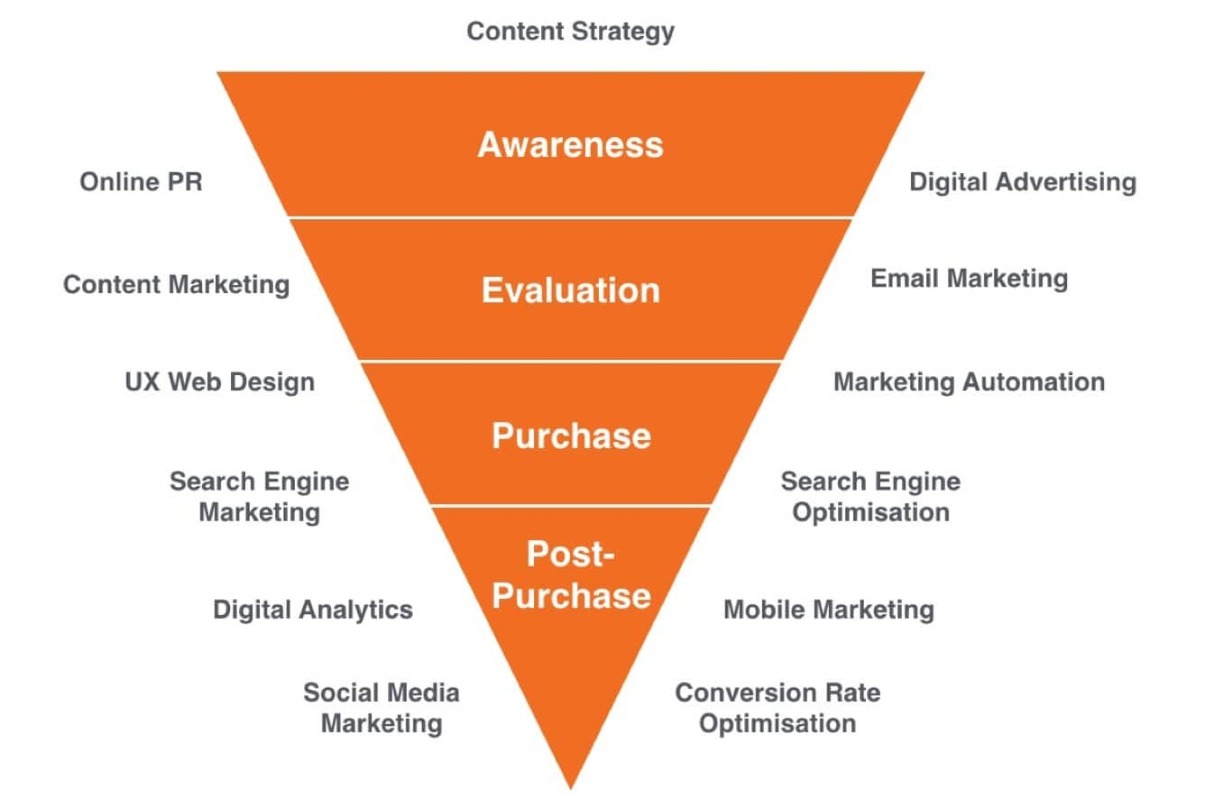 Digital-Marketing-Funnel.jpg