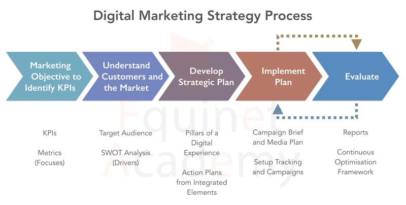 What is a Digital Marketing Strategy - An implementation process marketing departments can apply