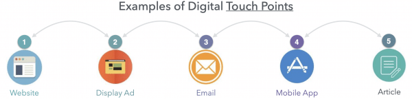 Examples of digital touchpoints