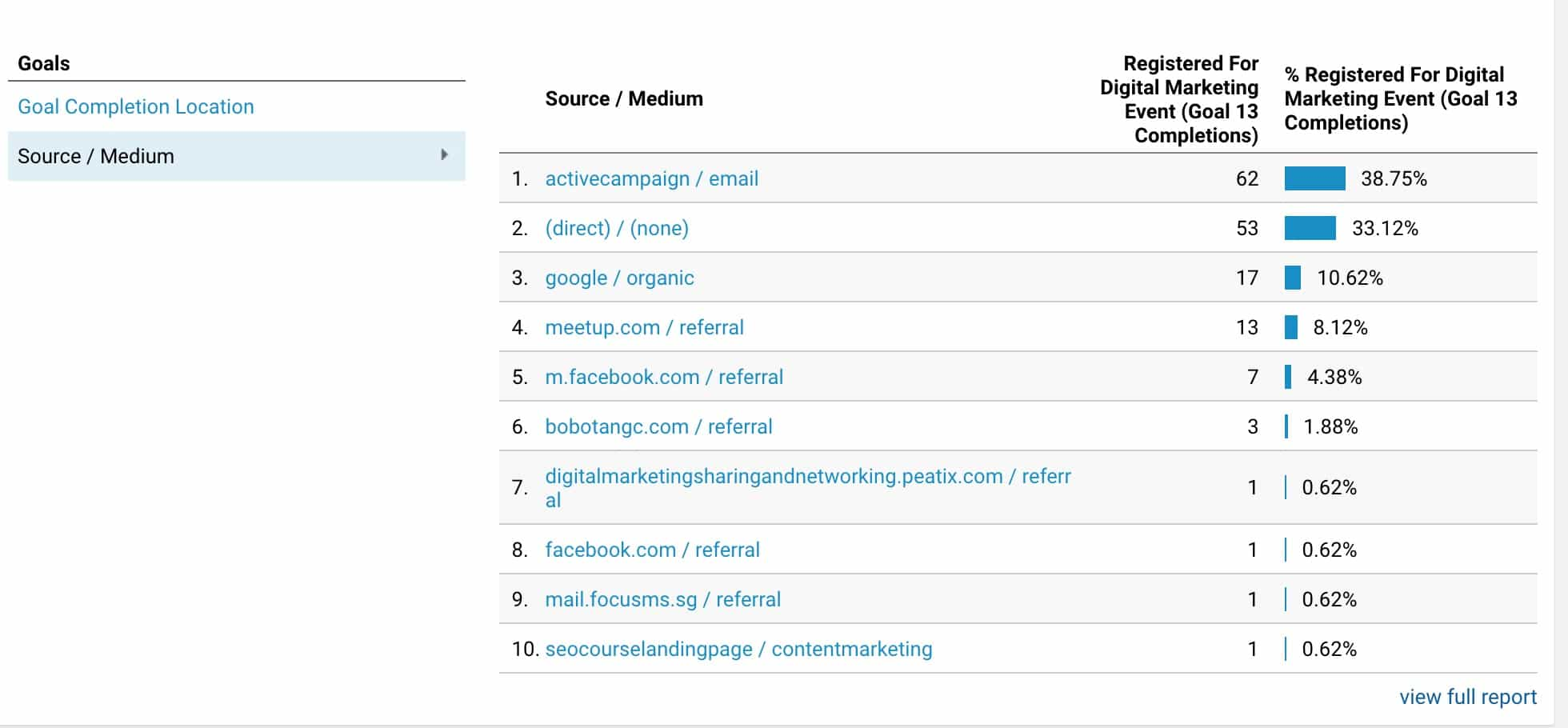 Email conversions tracked by Google Analytics