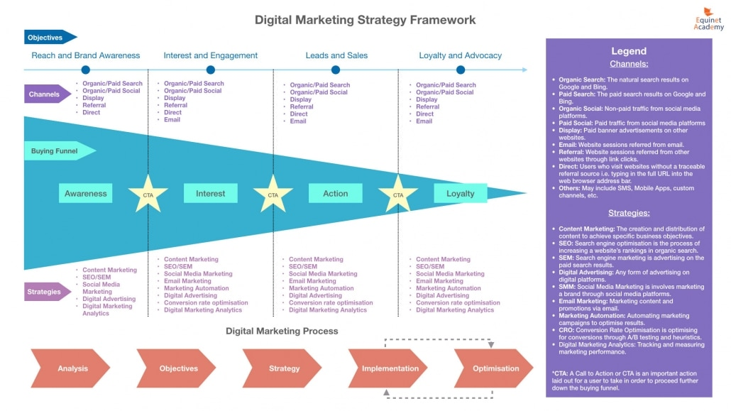 Equinet Digital Marketing Strategy Framework