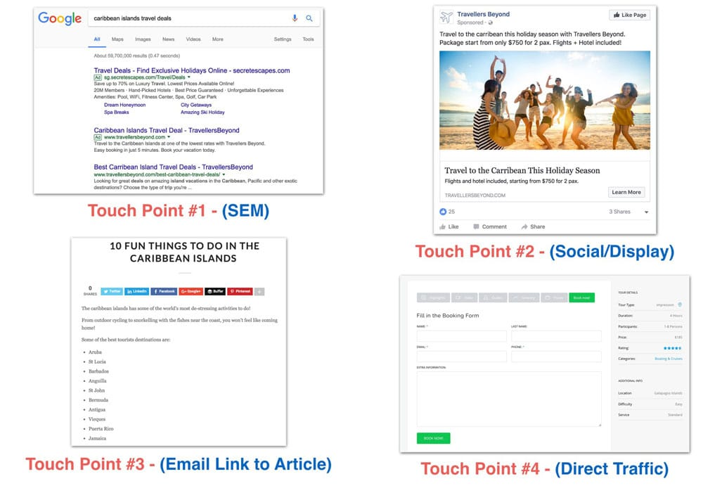 Example Buyer Journey at Various Digital Marketing Touch Points