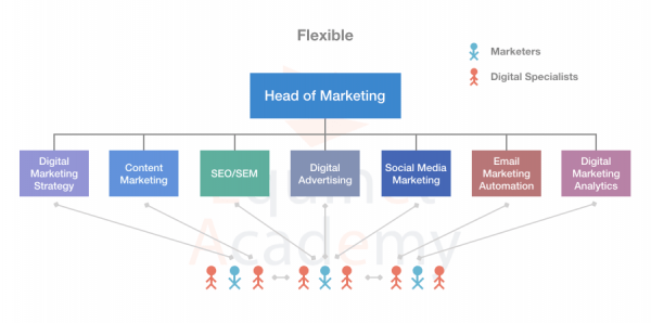 Flexible-Digital-Marketing-Team-Structure