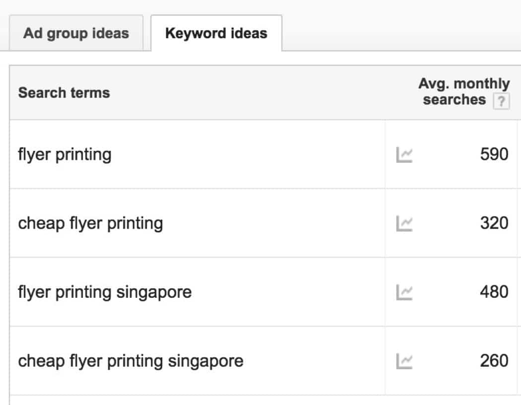 Google search volume results for flyer printing keywords