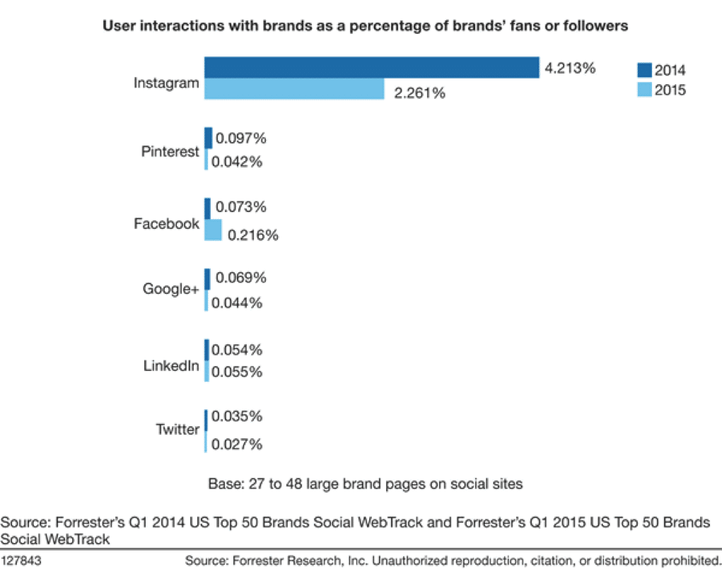 User Interactions with brands as a percentage of brands' fans or followers