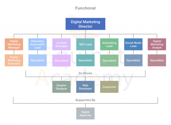 Functional-Digital-Marketing-Team-Structure