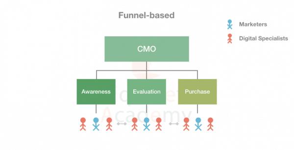 Funnel-based-Digital-Marketing-Team-Structure