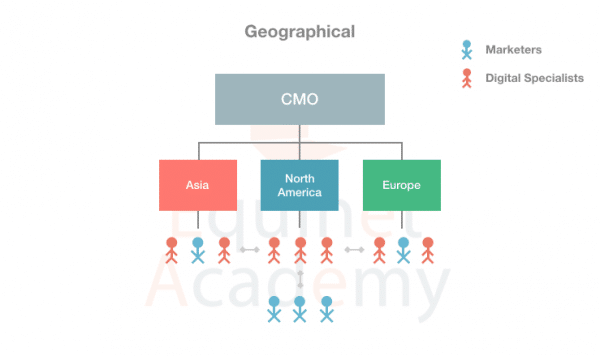 Geographical-Digital-Marketing-Team-Structure
