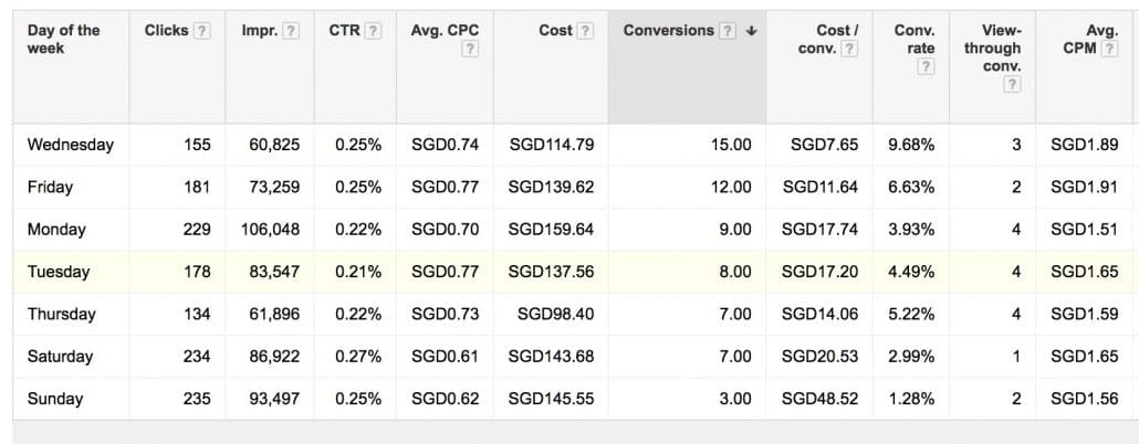 Google AdWords Day of the Week reports