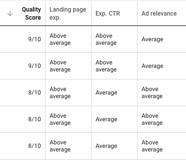 High quality score per keyword